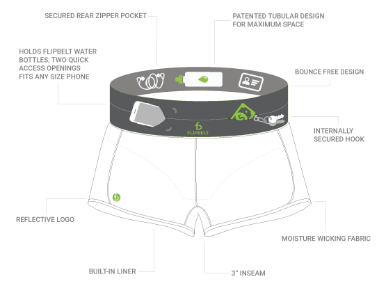 Flipbelt running shorts features diagram